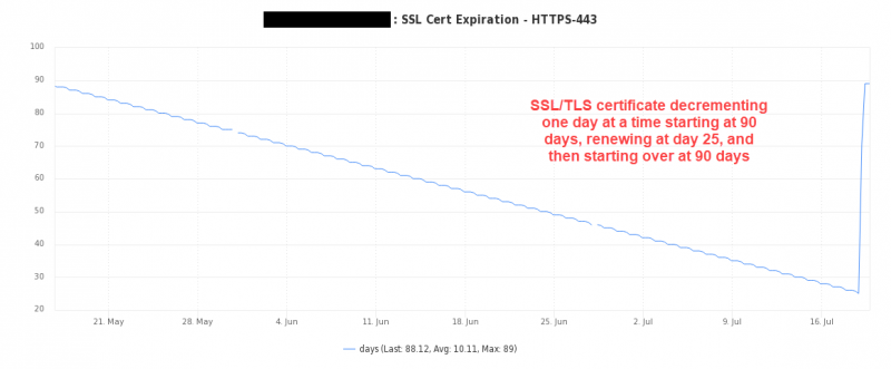 Monitor For Expiring SSL/TLS Certs with Nagios - Linux Included